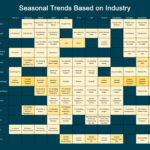 seasonal trends based on industry chart