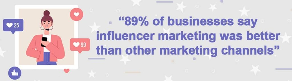 """Quote """"89% of businesses say influencer marketing was better than other marketing channels"""""""