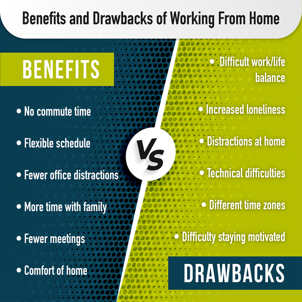 Blue and green list of pros and cons to working from home. Article covers these individual benefits and drawbacks in text too.