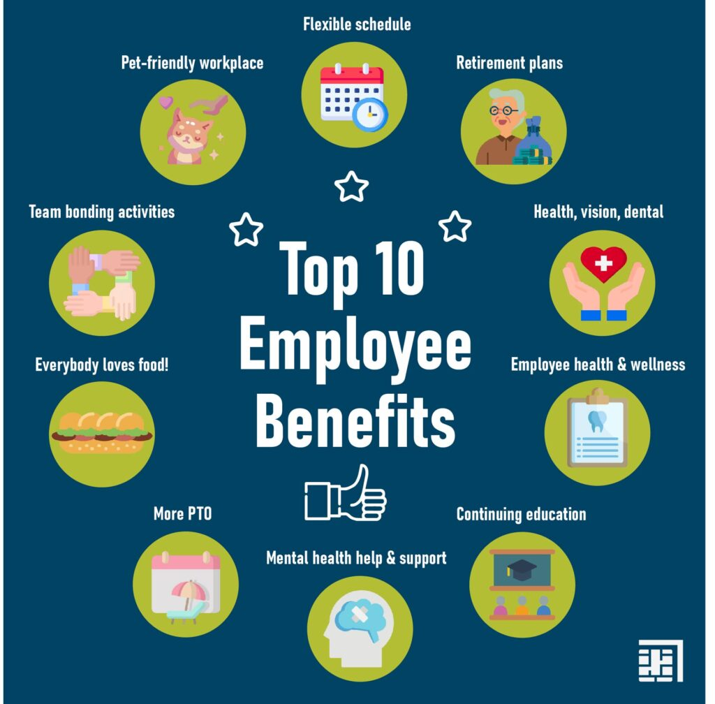 """White text """"Top 10 employee benefits"""" on a blue background with 10 green circles that showcase the 10 best employee benefits we list below"""